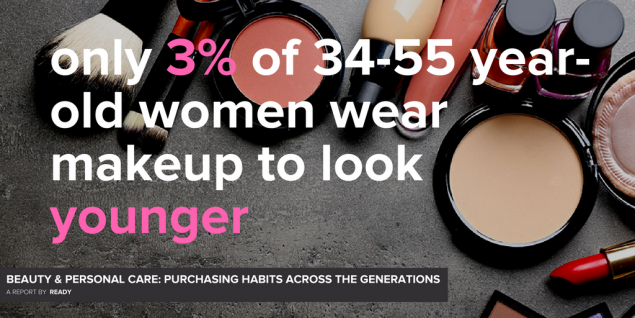 A selection of make-up products with text that reads Only 3 percent of 34 to 55 year old women wear make-up to look younger