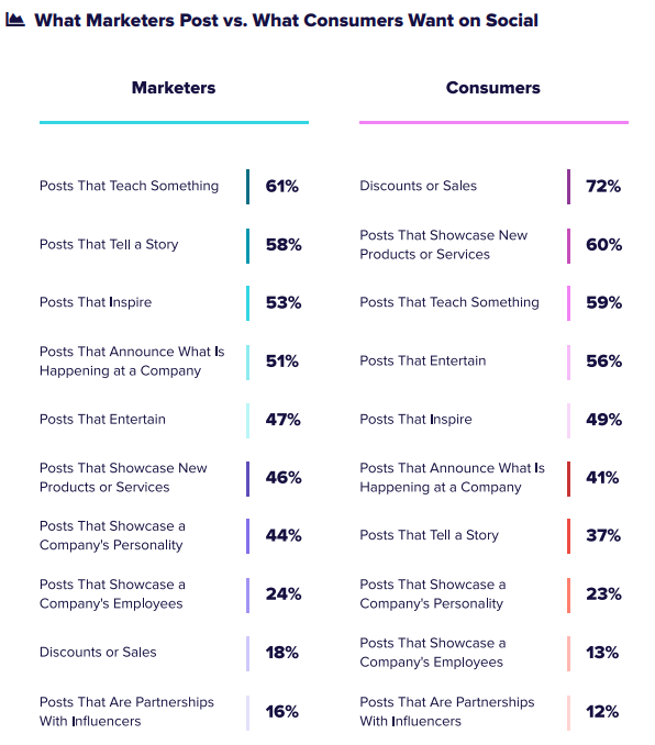The results of a survey into social media content by Sprout Social