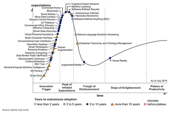 A graph from 2016 showing the curve of expectation following a products invention or conception. AR is in the trough of disillusionment and VR is further along in the slope of enlightenment.