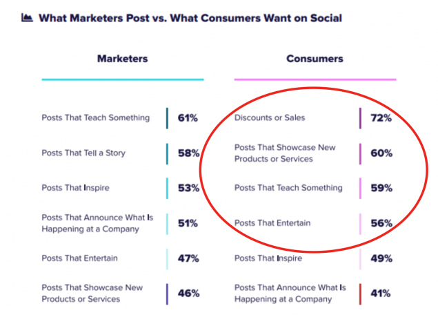 The results of a social media content survey, with the top results ringed in red